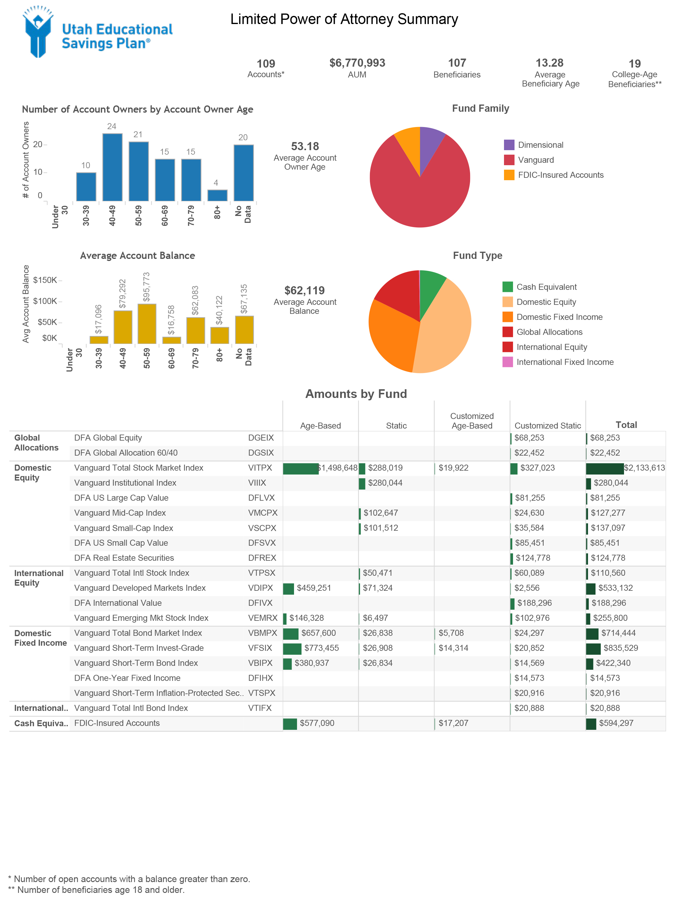sample-lpoa-dashboard-2