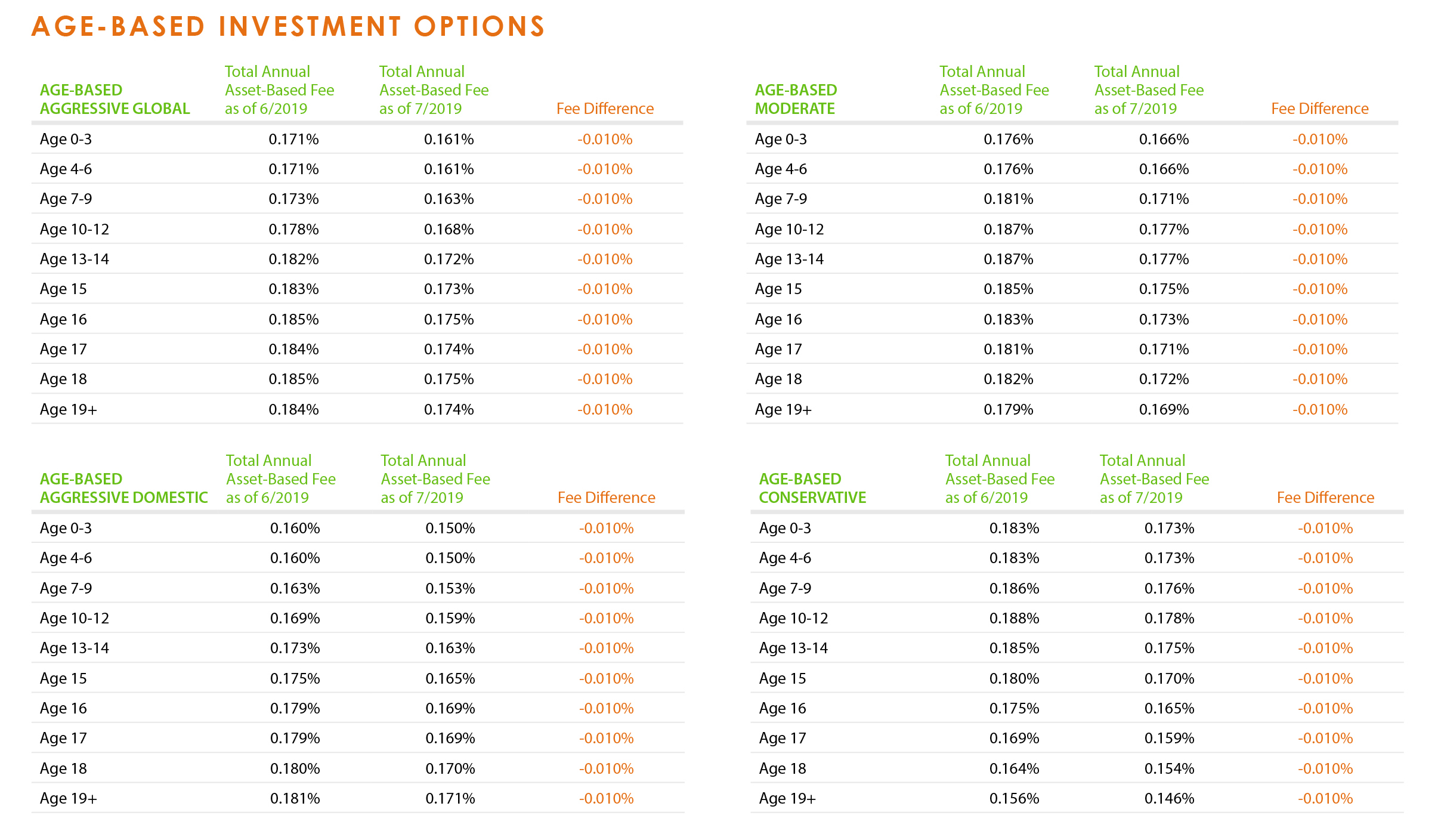 Cbus investment options fees