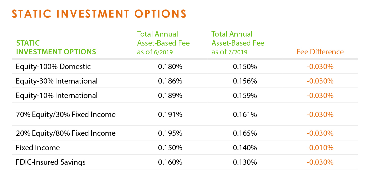 Rests investment options fees